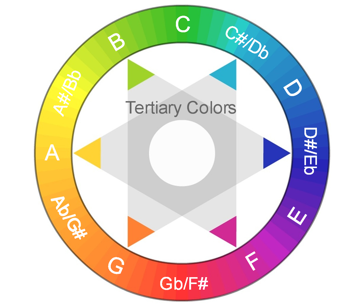 Color Wheel (Tertiary Colors).png