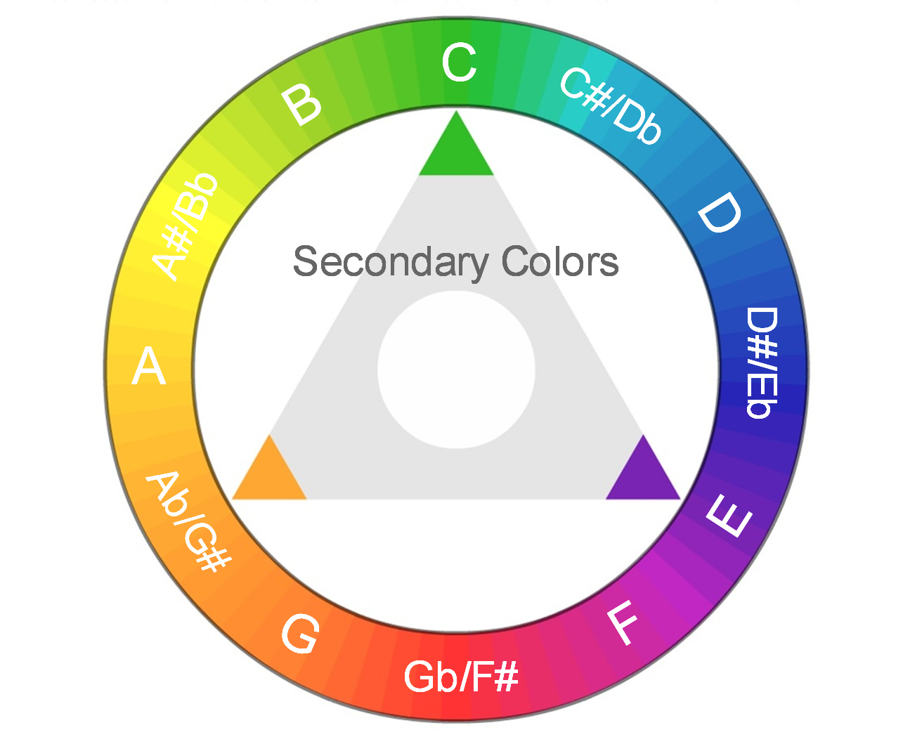 Color Wheel (Secondary Colors).png