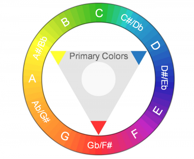 Color Wheel (Primary Colors).png